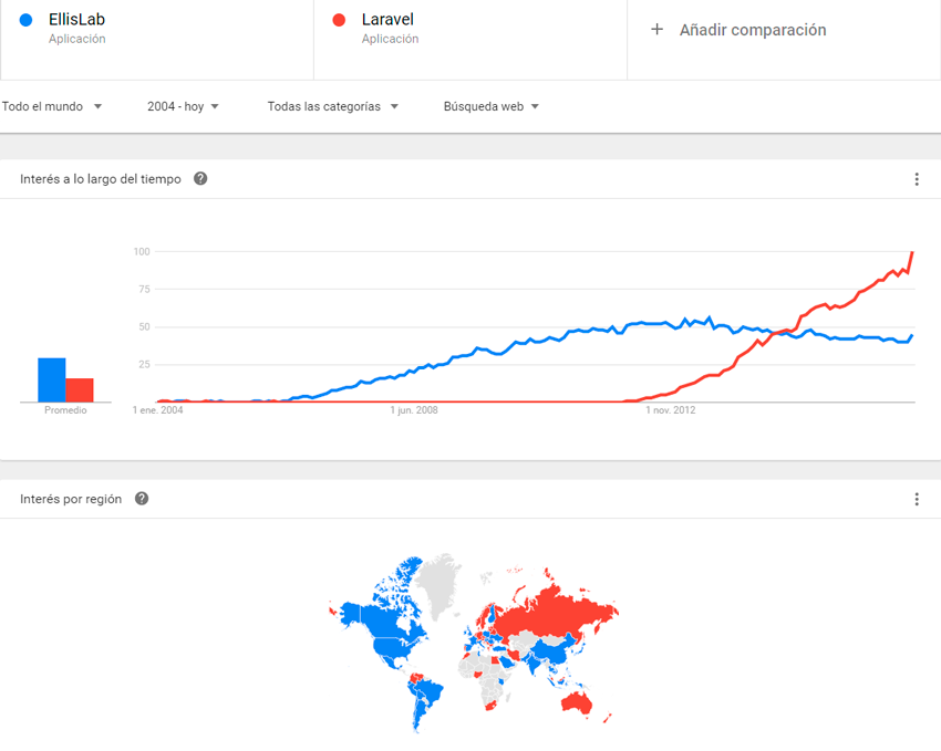 Codeigniter vs Laravel Trends