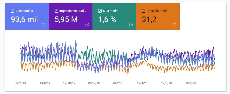 google/clics-impresiones-CTR-medio-posicion-medio-en-google-search-console