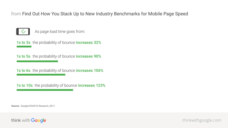mobile-page-speed-benchmarks-google