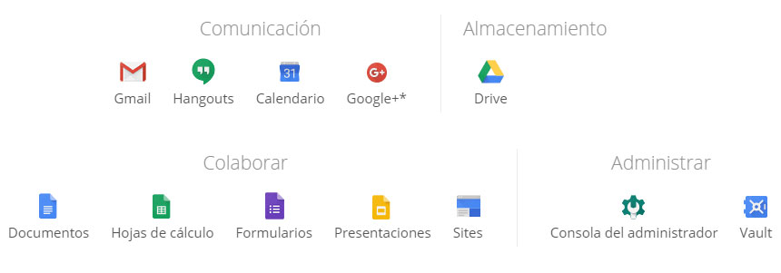 Servicios Google Apps for Work